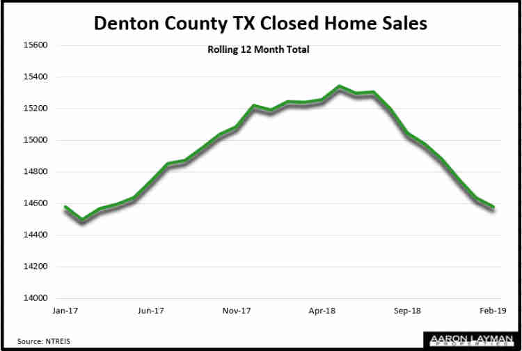 Denton County Home Sales February 2019