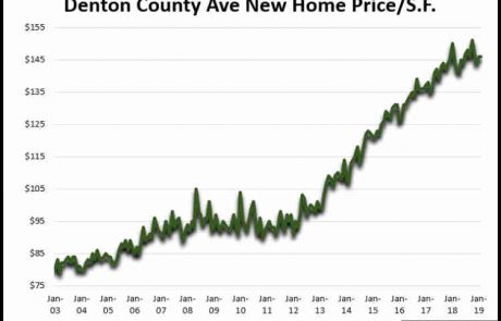 Denton County TX Average New Home Price Per Square Foot February 2019