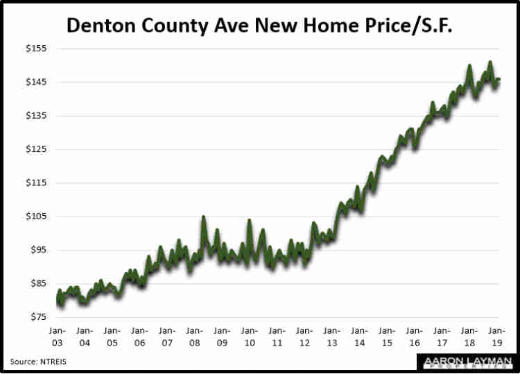Denton County TX New Homes For Sale - Sorted by Price Range