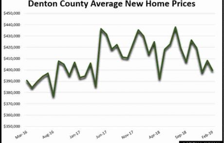 Denton County TX Average New Home Prices February 2019