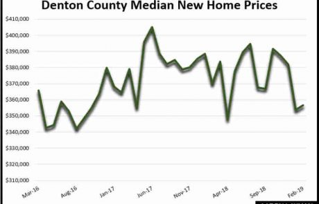 Denton County TX Median New Home Prices February 2019