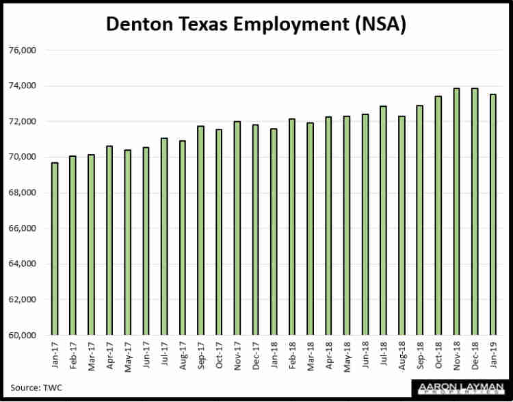Denton TX Employment January 2019