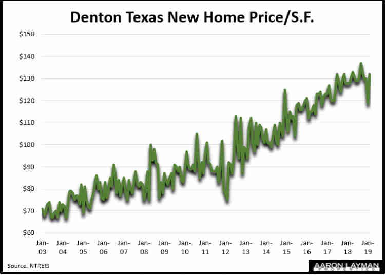 Denton TX New Home Price Per Square Foot February 2019