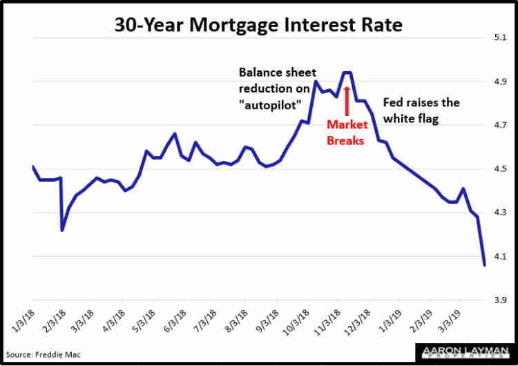 Mortgage Interest Rates March 28 2019