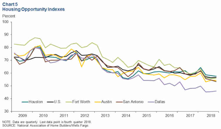 TX Housing Opportunity Index March 2019