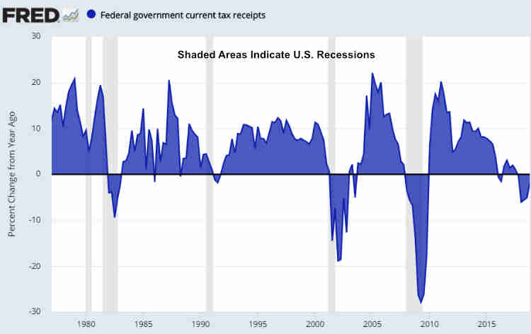 U.S. Government Current Tax Receipts Growth October 2018
