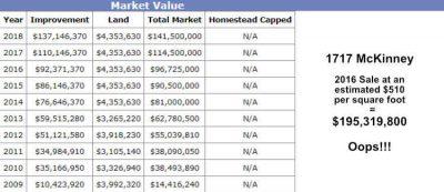 1717 McKinney Dallas CAD Valuation