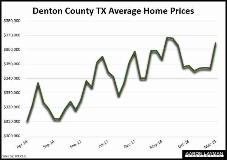 Denton County TX Average Home Prices March 2019