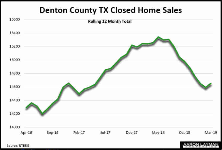 Denton County TX Home Sales March 2019