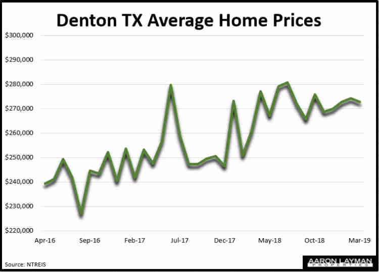 Denton TX Average Home Prices March 2019
