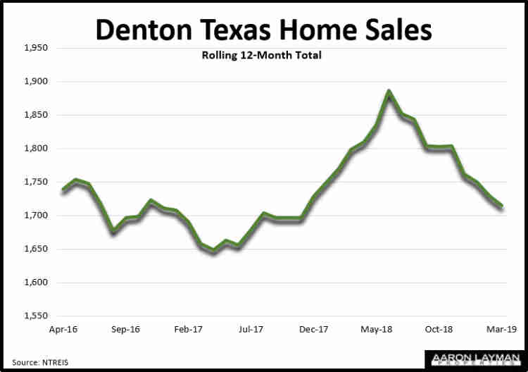 Denton TX Home Sales March 2019