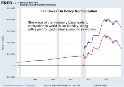 Fed Monetary Base Capitulation April 2019