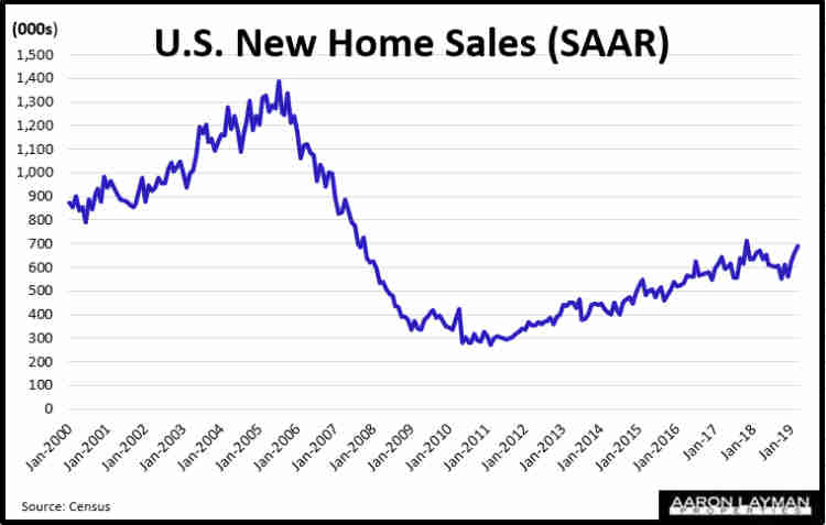 New Home Sales Historical Trend March 2019