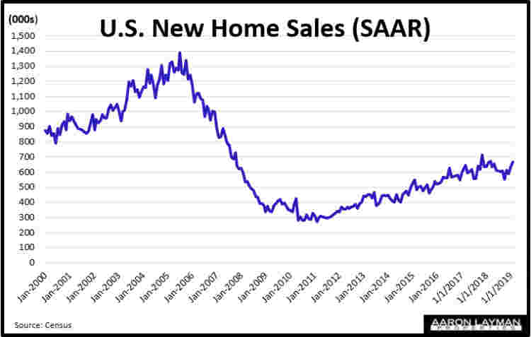 New Home Sales SAAR February 2019