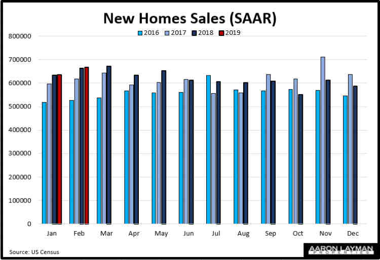 New Home Sales Year Over Year February 2019
