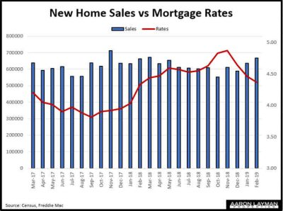 New Home Sales vs Mortgage Rates February 2019