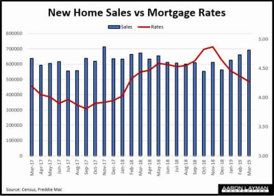 New Home Sales vs Mortgage Rates March 2019