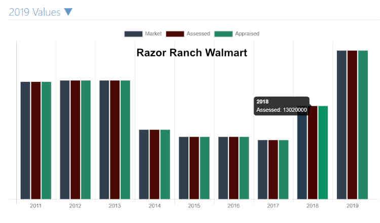 Razor Ranch Walmart CAD History