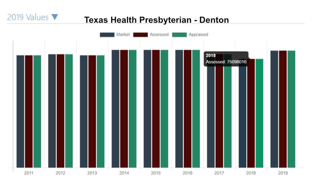 Texas Health Presbyterian CAD Scam