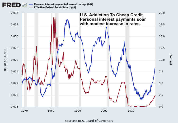 U.S. Credit Addiction Fed Conundrum April 2019