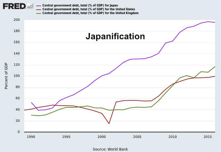 US Japanification April 2019