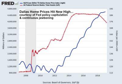 Case-Shiller Dallas TX Home Price Index February 2019