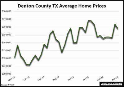 Denton County TX Average Home Prices April 2019