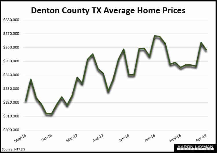 Denton County TX Average Home Prices April 2019