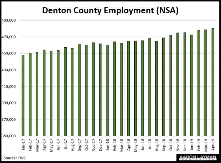 Denton County TX Employment April 2019