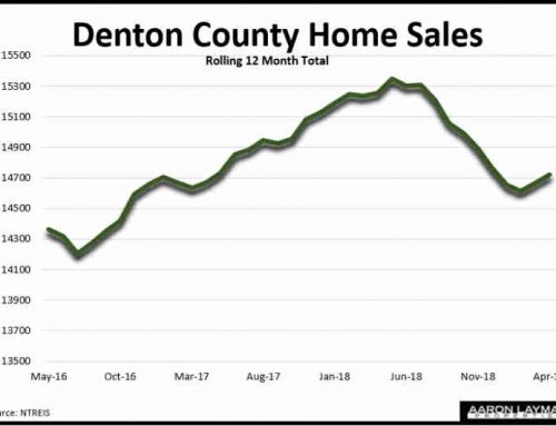 Denton County Home Sales Continue Spring Rebound In April
