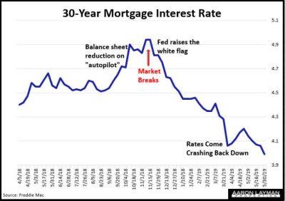 Denton County TX Mortgage Interest Rates May 30 2019