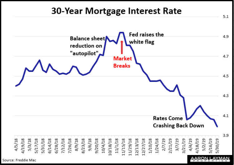 Denton County TX Mortgage Interest Rates May 30 2019