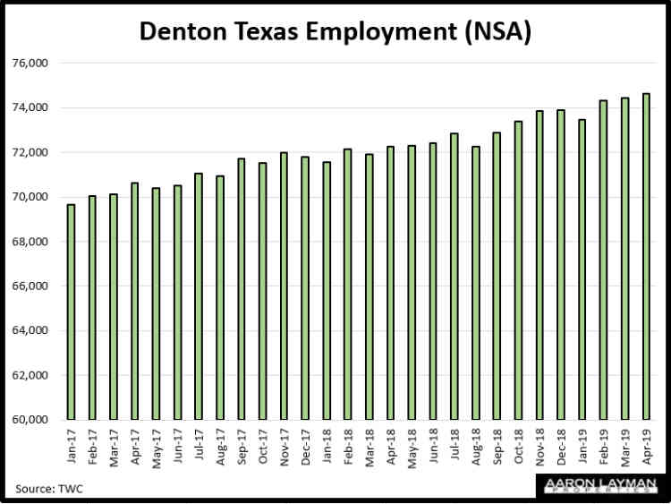 Denton TX Employment April 2019