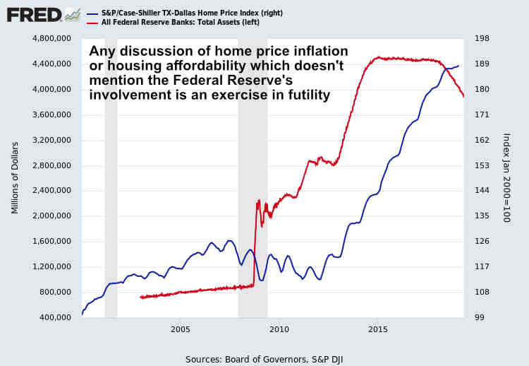 Federal Reserve Housing Inflation Dallas TX May 2019