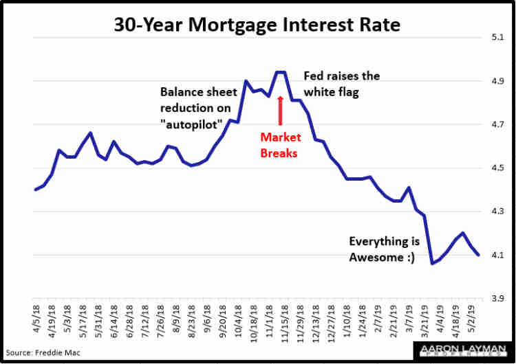 Mortgage Interest Rates May 9 2019