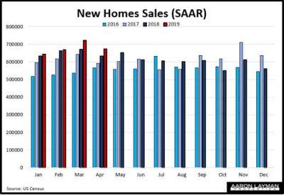 New Home Sales YoY April 2019