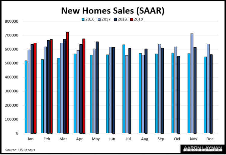 New Home Sales YoY April 2019