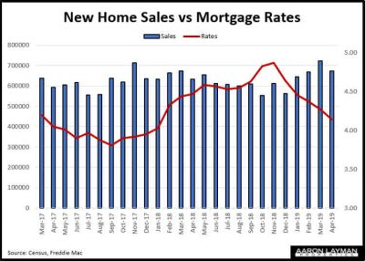 New Home Sales vs Mortgage Rates April 2019