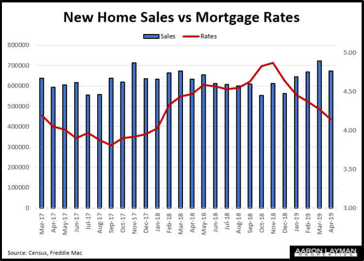 New Home Sales vs Mortgage Rates April 2019