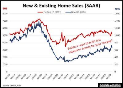 New vs Existing Home Sales April 2019