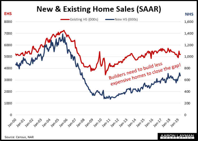 New vs Existing Home Sales April 2019