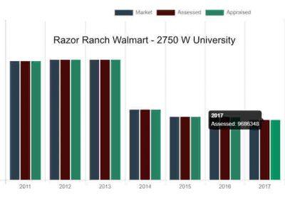 Razor Ranch Walmart Appraisal Scam