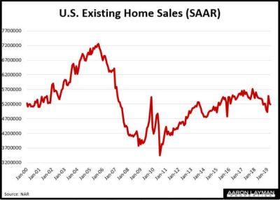 U.S. Existing Home Sales April 2019