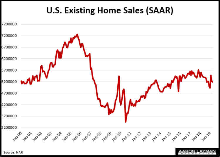 U.S. Existing Home Sales April 2019