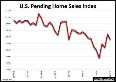 U.S. Pending Home Sales Index April 2019