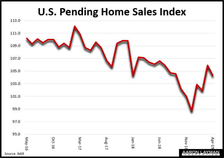 U.S. Pending Home Sales Index April 2019