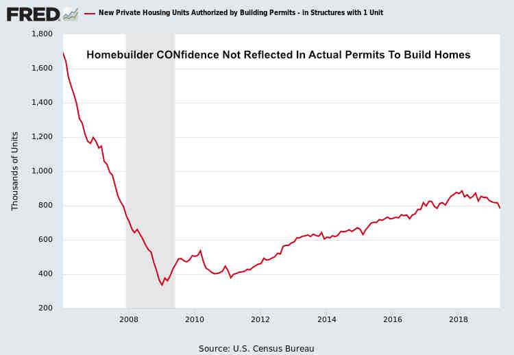 U.S. Single-Family Permits April 2019