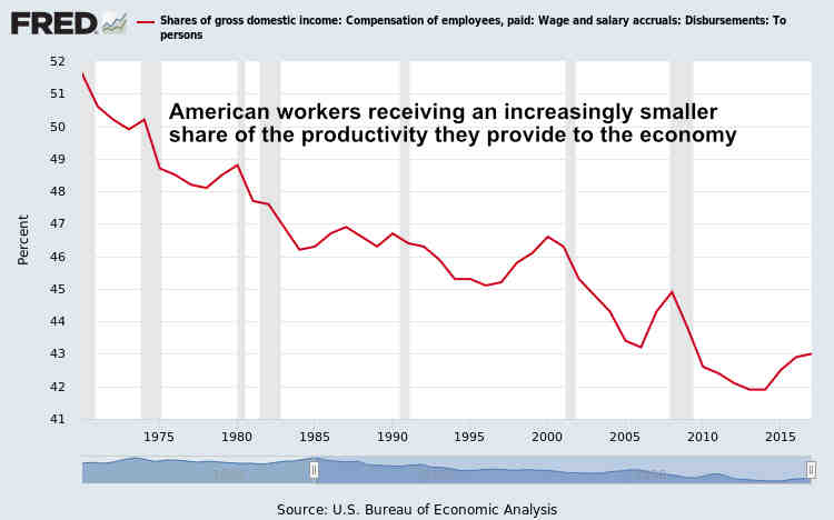 U.S. Workers Share of Gross Domestic Income May 2019