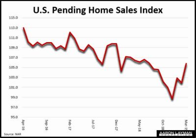 US Pending Home Sales Index March 2019
