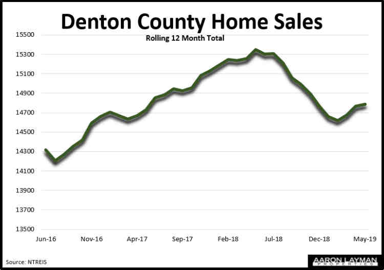 Denton County TX Home Sales May 2019